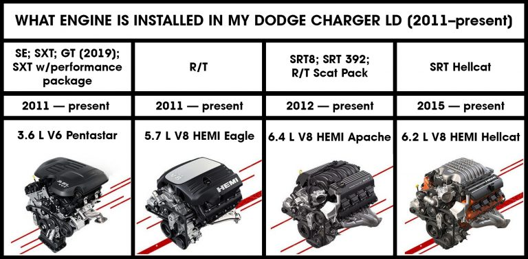 What-Engine-Is-Installed-On-My-Dodge-Charger-LD-(2011–present)